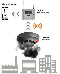 Diagrama Alarma Incendio